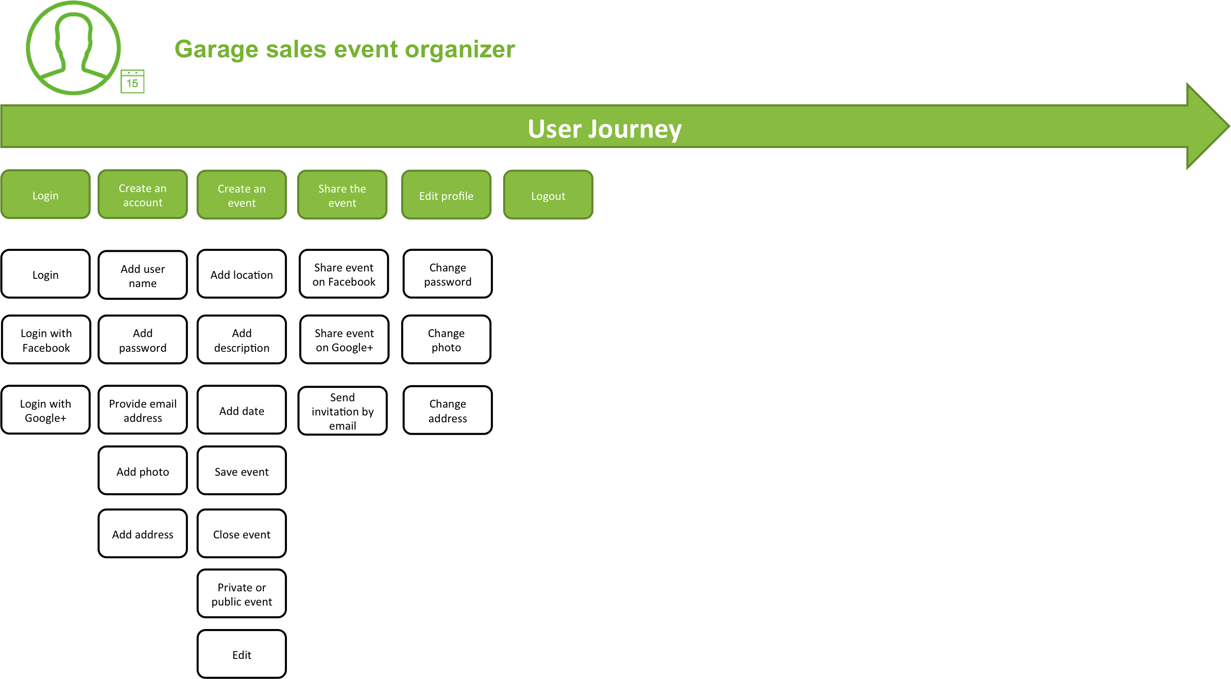 garage sale helper joel viala user experience interaction organizer story map